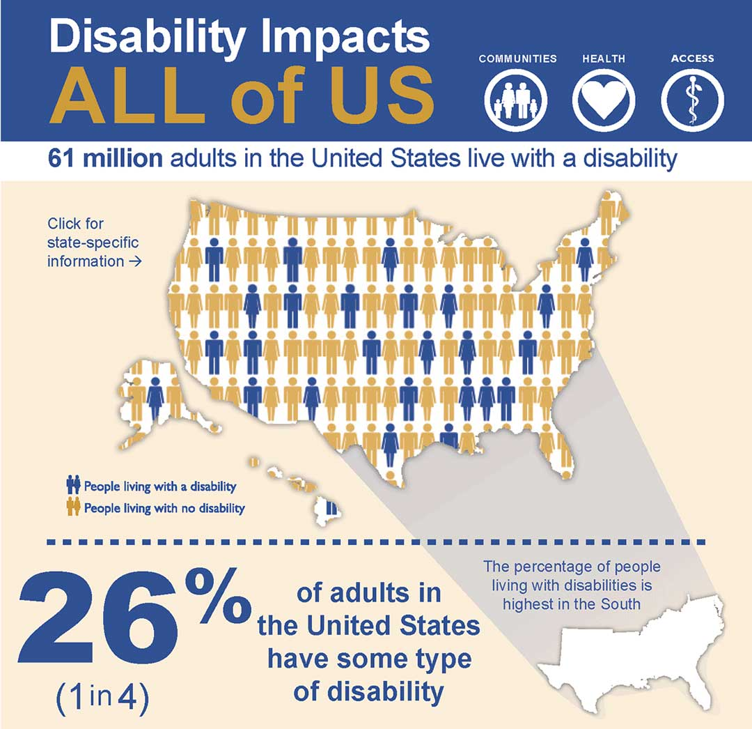 CDC disability impact