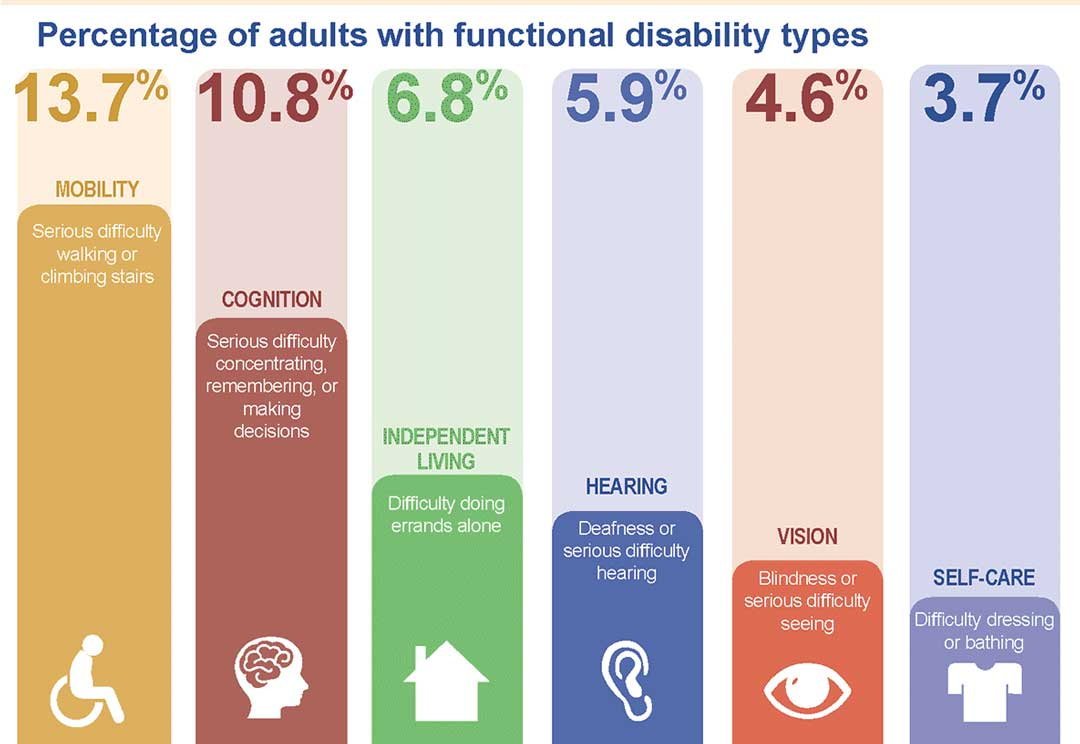 CDC Functional disability
