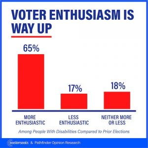 Voter enthusiasm is way up. 65 % more enthusiastic. 17 % less enthusiastic. 18 % neither more or less.