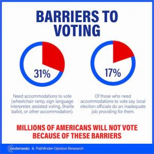 Barriers to voting. 31 % need accommodations. 17 % of those who need accommodations to vote say local officials do an inadequate job providing them. Millions of Americans will not vote because of these barriers.