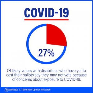 COVID-19: 27 % of likely voters with disabilities who have yet to cast their ballots say they may not vote because of concerns about exposure to COVID-19