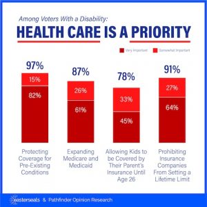 Among voters with a disability, health care is a priority.
